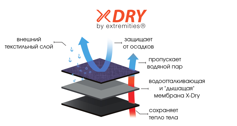 Мембрана Extremities X-Dry