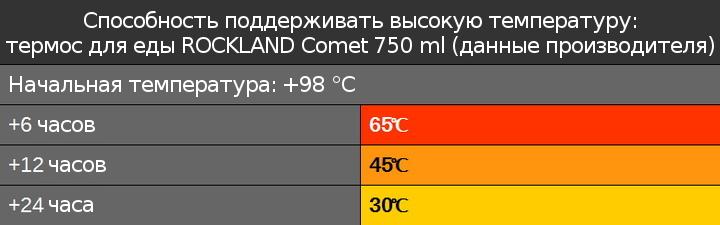 Термос для обеда Rockland Comet